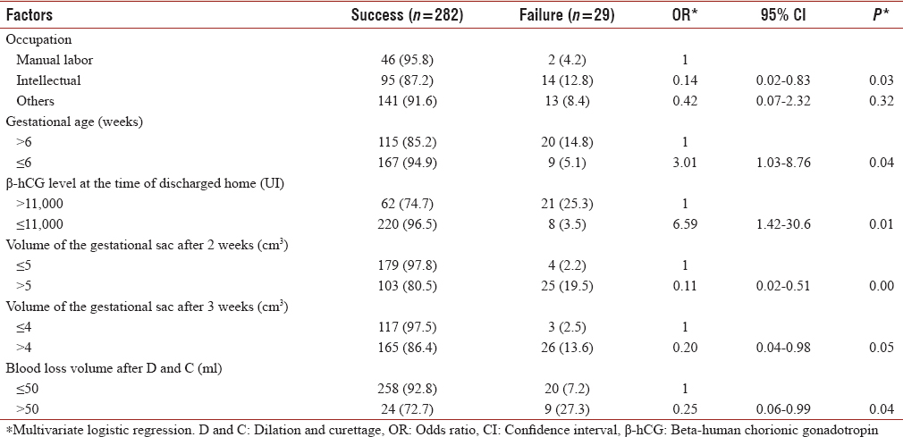 Table 4: The correlation between factors and success prevalence rate after 3 months of treatment
