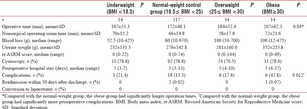 Table 2: Surgical results according to body mass index group