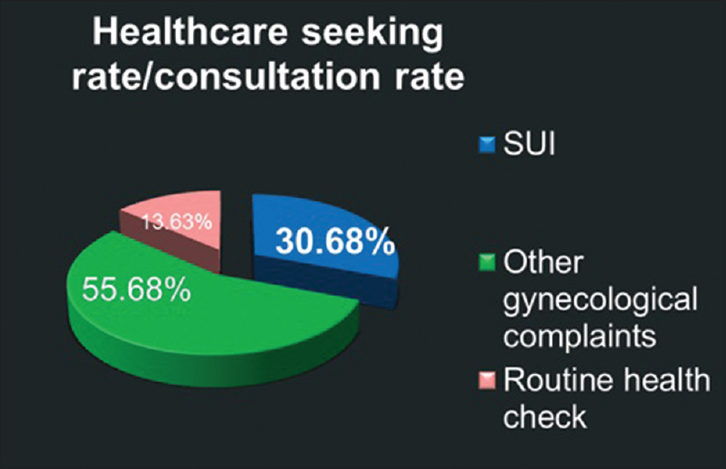 Figure 2: Health-care-seeking rate for urinary incontinence in our cohort
