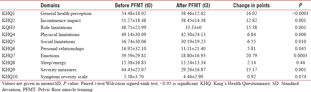 Table 4: Comparison of various domains of King's Health Questionnaire before and 3 months after pelvic floor muscle training (<i>n</i>=39)
